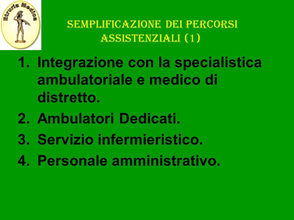 SEMPLIFICAZIONE DEI PERCORSI ASSISTENZIALI (1) 1.Integrazione con la specialistica ambulatoriale e medico di distretto. 2.Ambulatori Dedicati. 3.Servi
