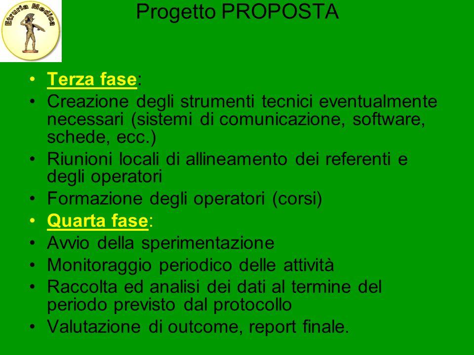 Progetto PROPOSTA Terza fase: Creazione degli strumenti tecnici eventualmente necessari (sistemi di comunicazione, software, schede, ecc.) Riunioni lo