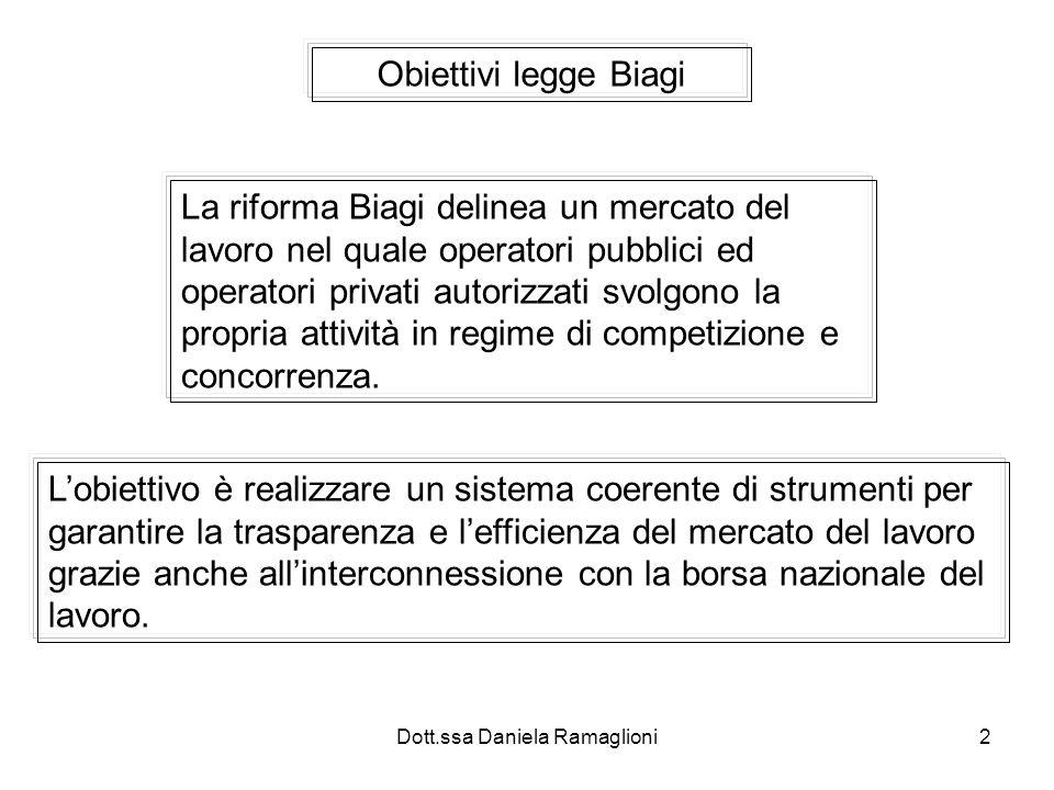 Dott.ssa Daniela Ramaglioni13 Fino alla metà anni 90 collocamento obbligatorio gestito da uffici pubblici Trattato UE: ufficio collocamento soggetta agli obblighi di libera concorrenza.