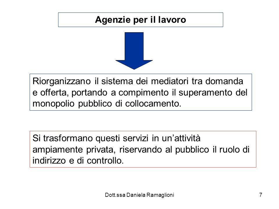 Dott.ssa Daniela Ramaglioni7 Agenzie per il lavoro Riorganizzano il sistema dei mediatori tra domanda e offerta, portando a compimento il superamento