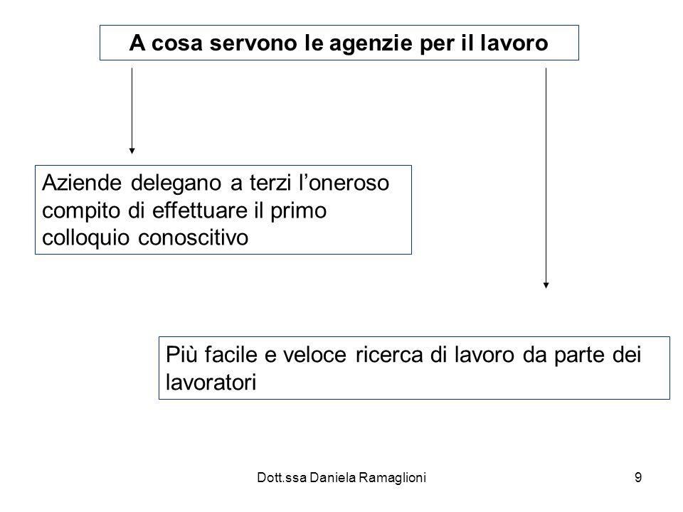 Dott.ssa Daniela Ramaglioni10 Come funzionano le agenzie per il lavoro Lagenzia diffonde i propri annunci attraverso diversi media in modo che i lavoratori la contattino.