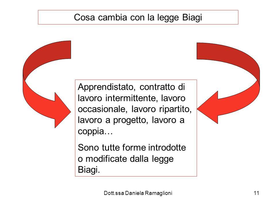 Dott.ssa Daniela Ramaglioni11 Cosa cambia con la legge Biagi Apprendistato, contratto di lavoro intermittente, lavoro occasionale, lavoro ripartito, lavoro a progetto, lavoro a coppia… Sono tutte forme introdotte o modificate dalla legge Biagi.