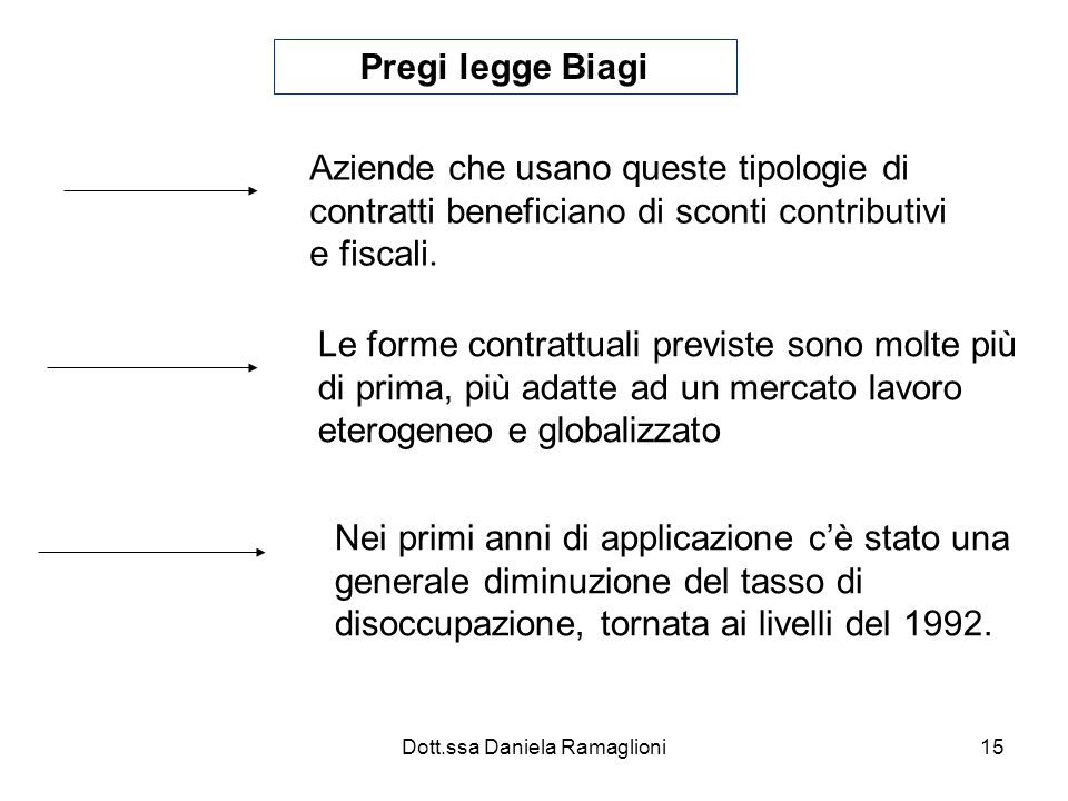 Dott.ssa Daniela Ramaglioni15 Pregi legge Biagi Aziende che usano queste tipologie di contratti beneficiano di sconti contributivi e fiscali.