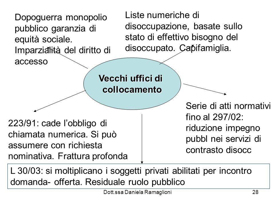 Dott.ssa Daniela Ramaglioni28 Vecchi uffici di collocamento Dopoguerra monopolio pubblico garanzia di equità sociale.