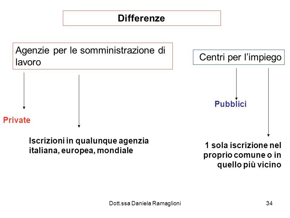 Dott.ssa Daniela Ramaglioni34 Differenze Agenzie per le somministrazione di lavoro Centri per limpiego Private Pubblici Iscrizioni in qualunque agenzia italiana, europea, mondiale 1 sola iscrizione nel proprio comune o in quello più vicino