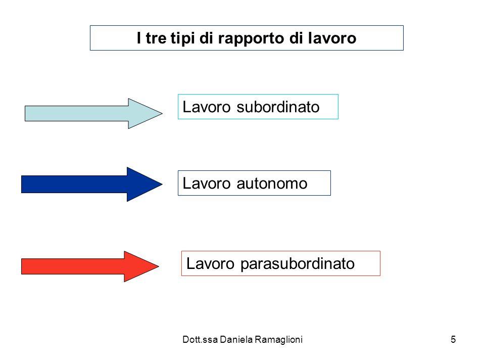 Dott.ssa Daniela Ramaglioni5 I tre tipi di rapporto di lavoro Lavoro subordinato Lavoro autonomo Lavoro parasubordinato