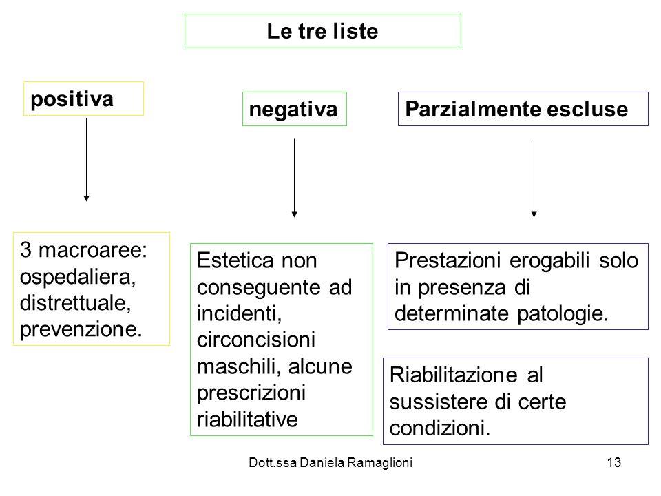 Dott.ssa Daniela Ramaglioni13 Le tre liste positiva 3 macroaree: ospedaliera, distrettuale, prevenzione. negativa Estetica non conseguente ad incident