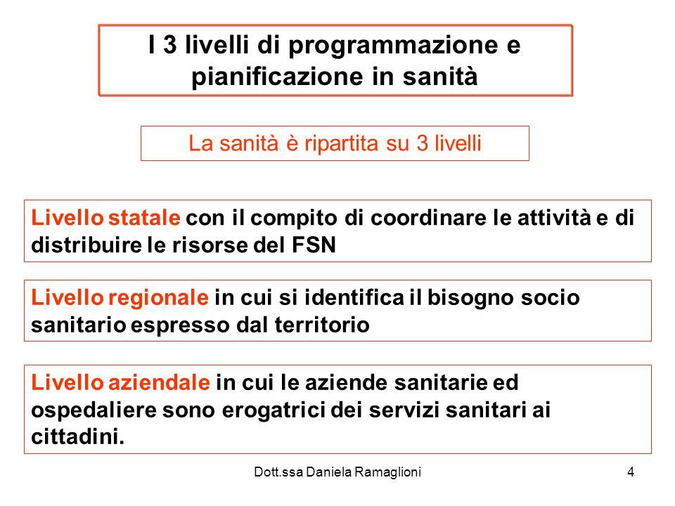 Dott.ssa Daniela Ramaglioni5 Piano sanitario nazionale Fissa le linee generali di indirizzo e le modalità di svolgimento delle attività istituzionali del SSN.