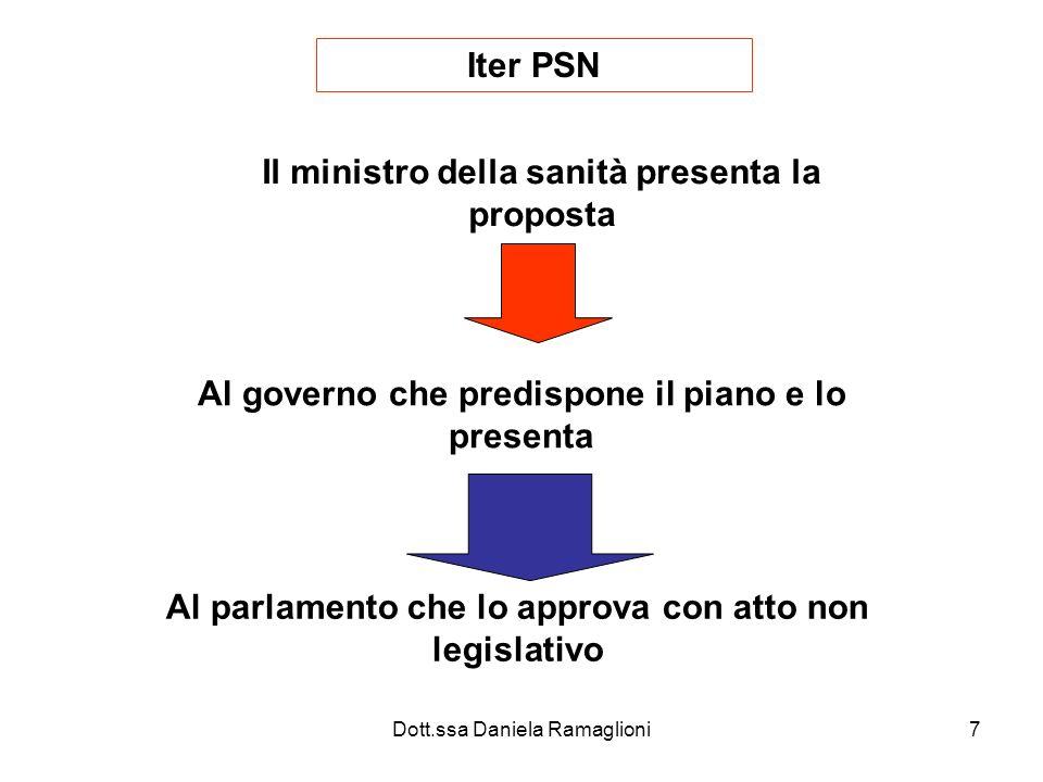 Dott.ssa Daniela Ramaglioni8 Cosa stabilisce il PSN Gli obiettivi da realizzare Limporto del FSN Ripartizione del fondo tra le Regioni Gli indirizzi che ogni regione dovrà seguire Gli indirizzi per la realizzazione dei successivi piani regionali