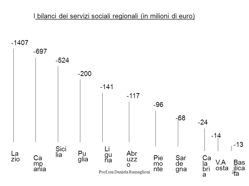 Prof.ssa Daniela Ramaglioni29 I bilanci dei servizi sociali regionali (in milioni di euro) -1407 La zio -697 Ca mp ania -524 Sici lia -200 Pu glia -14