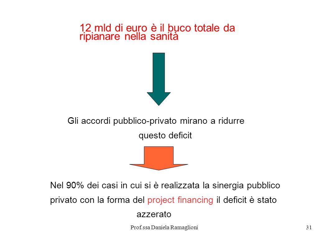 Prof.ssa Daniela Ramaglioni31 12 mld di euro è il buco totale da ripianare nella sanità Gli accordi pubblico-privato mirano a ridurre questo deficit N