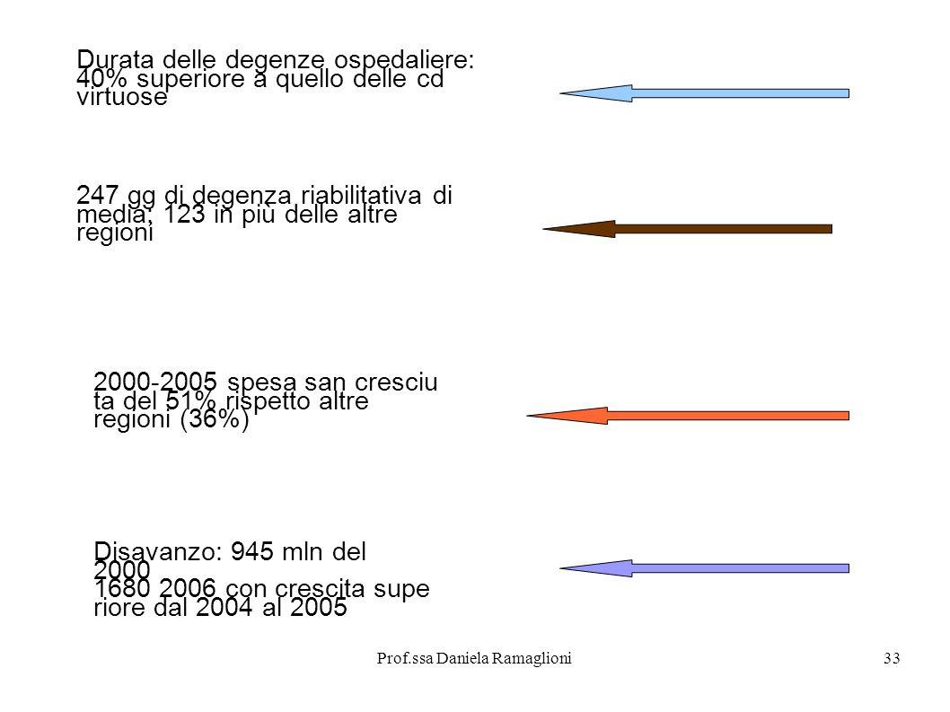 Prof.ssa Daniela Ramaglioni33 Durata delle degenze ospedaliere: 40% superiore a quello delle cd virtuose 247 gg di degenza riabilitativa di media; 123