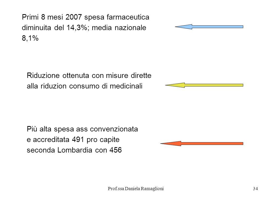 Prof.ssa Daniela Ramaglioni34 Primi 8 mesi 2007 spesa farmaceutica diminuita del 14,3%; media nazionale 8,1% Riduzione ottenuta con misure dirette all