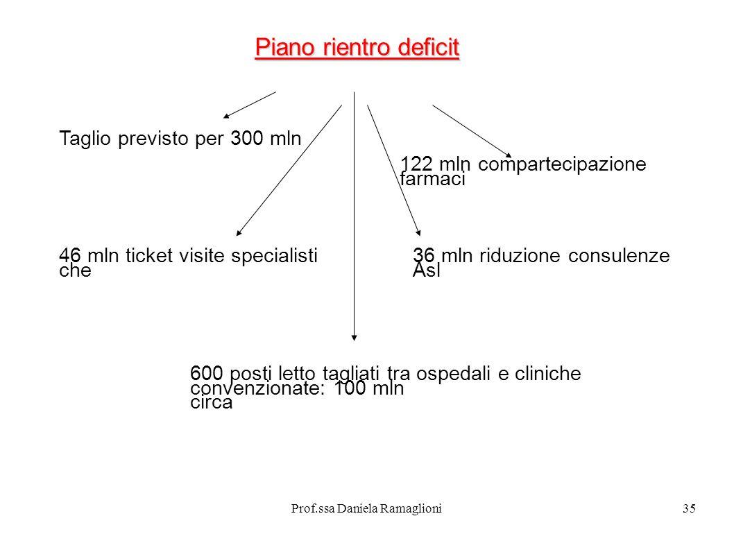 Prof.ssa Daniela Ramaglioni35 Piano rientro deficit Taglio previsto per 300 mln 122 mln compartecipazione farmaci 46 mln ticket visite specialisti che