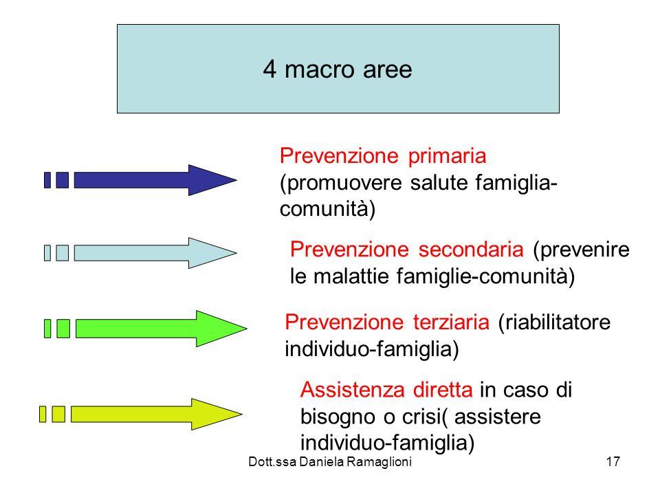 Dott.ssa Daniela Ramaglioni17 4 macro aree Prevenzione primaria (promuovere salute famiglia- comunità) Prevenzione secondaria (prevenire le malattie f