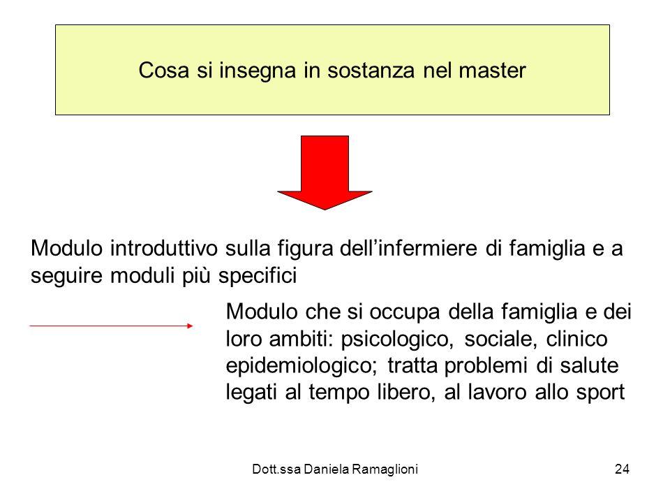 Dott.ssa Daniela Ramaglioni24 Cosa si insegna in sostanza nel master Modulo introduttivo sulla figura dellinfermiere di famiglia e a seguire moduli pi