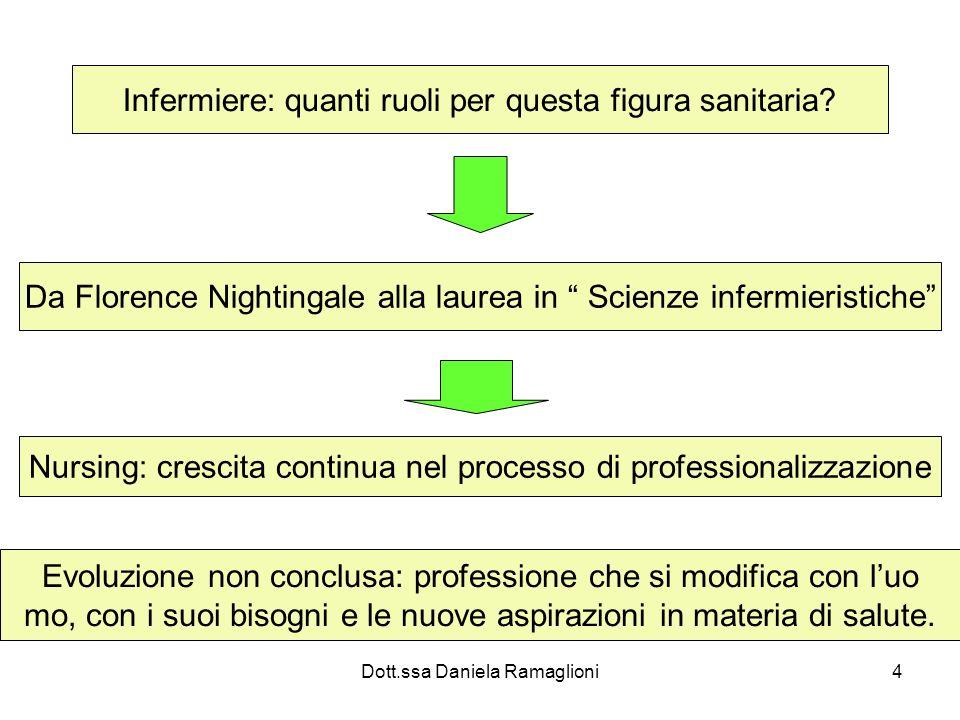 Dott.ssa Daniela Ramaglioni4 Infermiere: quanti ruoli per questa figura sanitaria? Da Florence Nightingale alla laurea in Scienze infermieristiche Nur