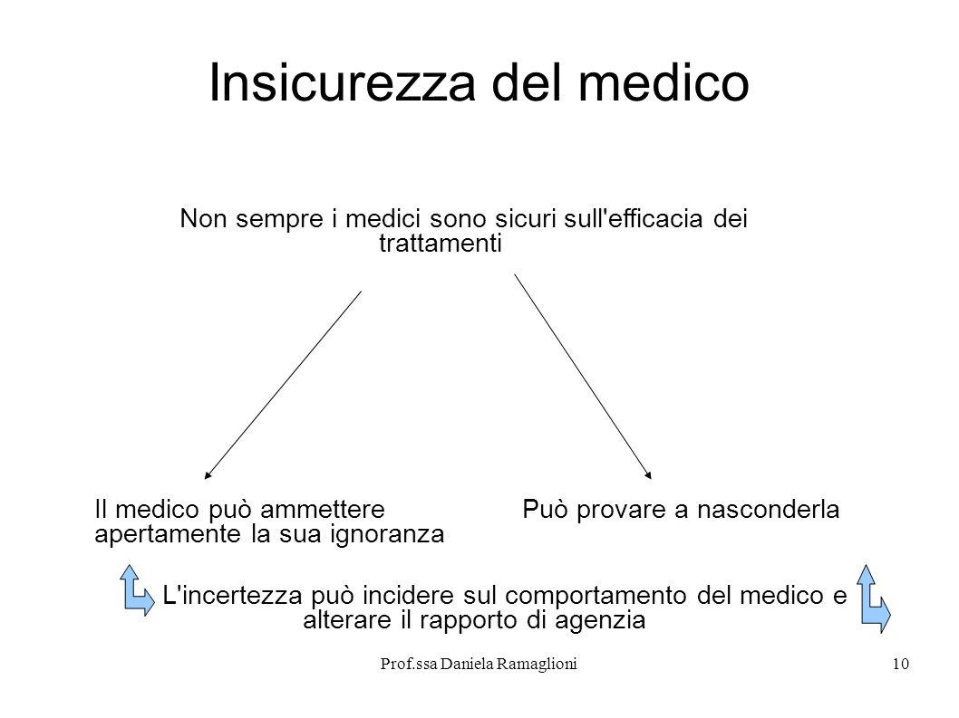 Prof.ssa Daniela Ramaglioni10 Insicurezza del medico Non sempre i medici sono sicuri sull'efficacia dei trattamenti Il medico può ammettere apertament
