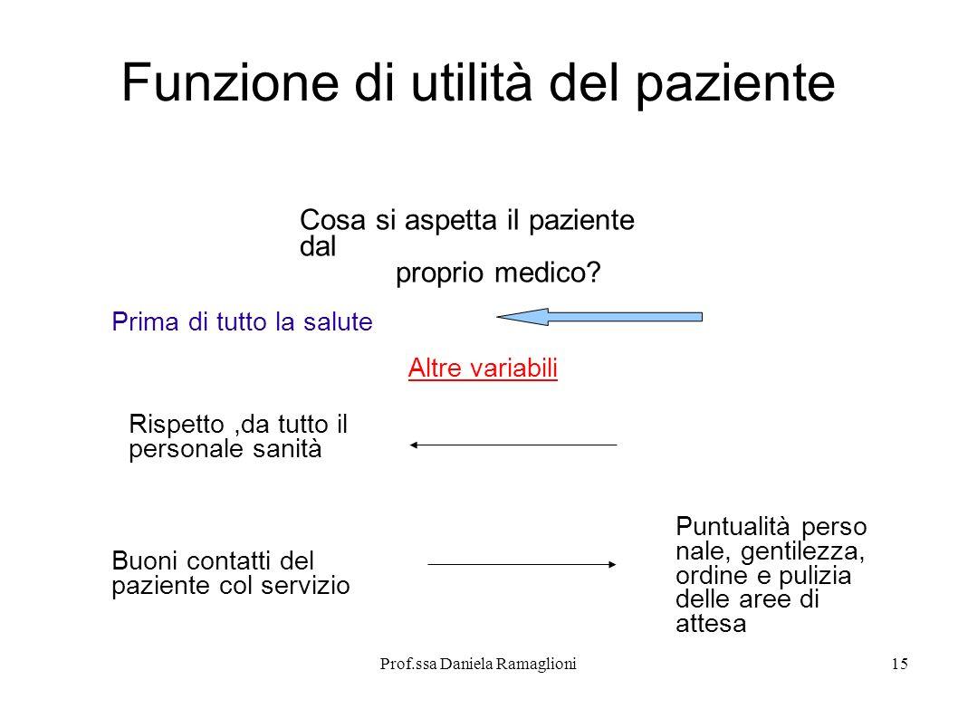 Prof.ssa Daniela Ramaglioni15 Funzione di utilità del paziente Cosa si aspetta il paziente dal proprio medico? Prima di tutto la salute Rispetto,da tu