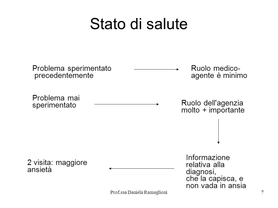 Prof.ssa Daniela Ramaglioni7 Stato di salute Problema sperimentato precedentemente Ruolo medico- agente è minimo Problema mai sperimentato Ruolo dell'