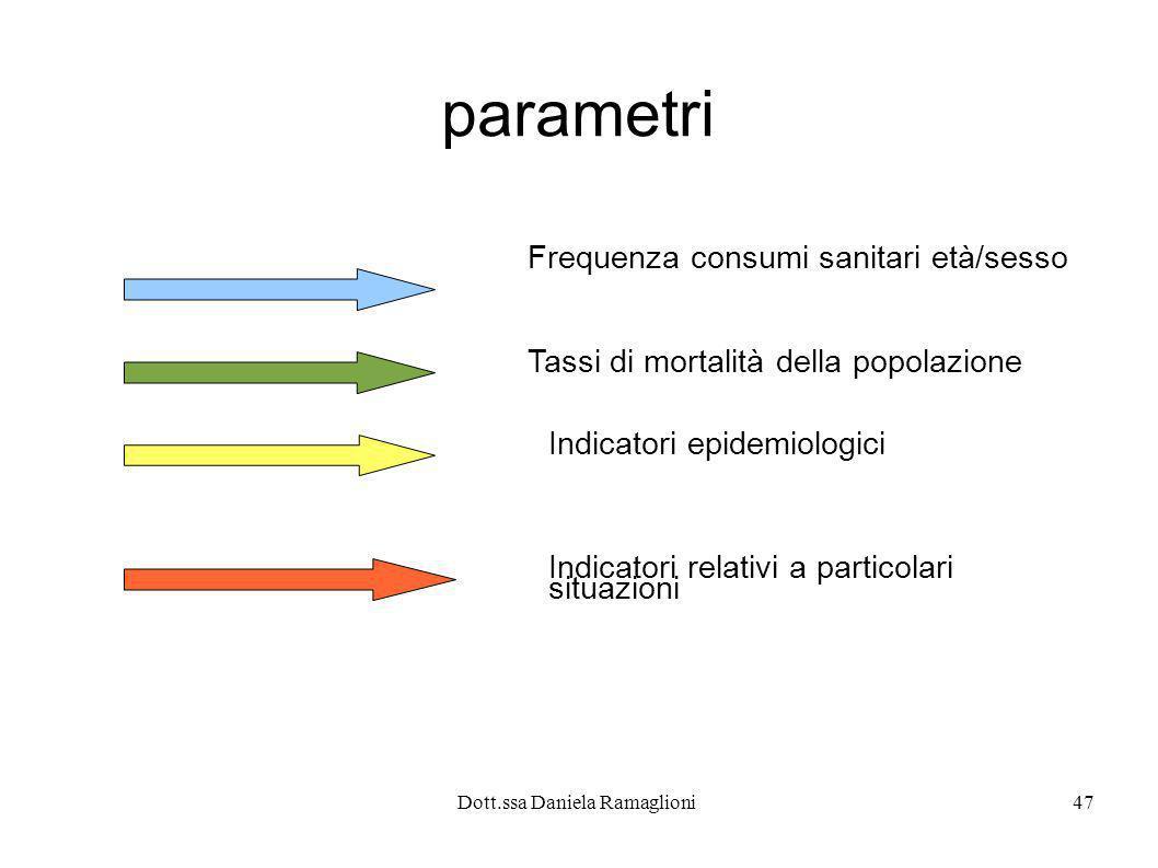 Dott.ssa Daniela Ramaglioni47 parametri Frequenza consumi sanitari età/sesso Tassi di mortalità della popolazione Indicatori epidemiologici Indicatori