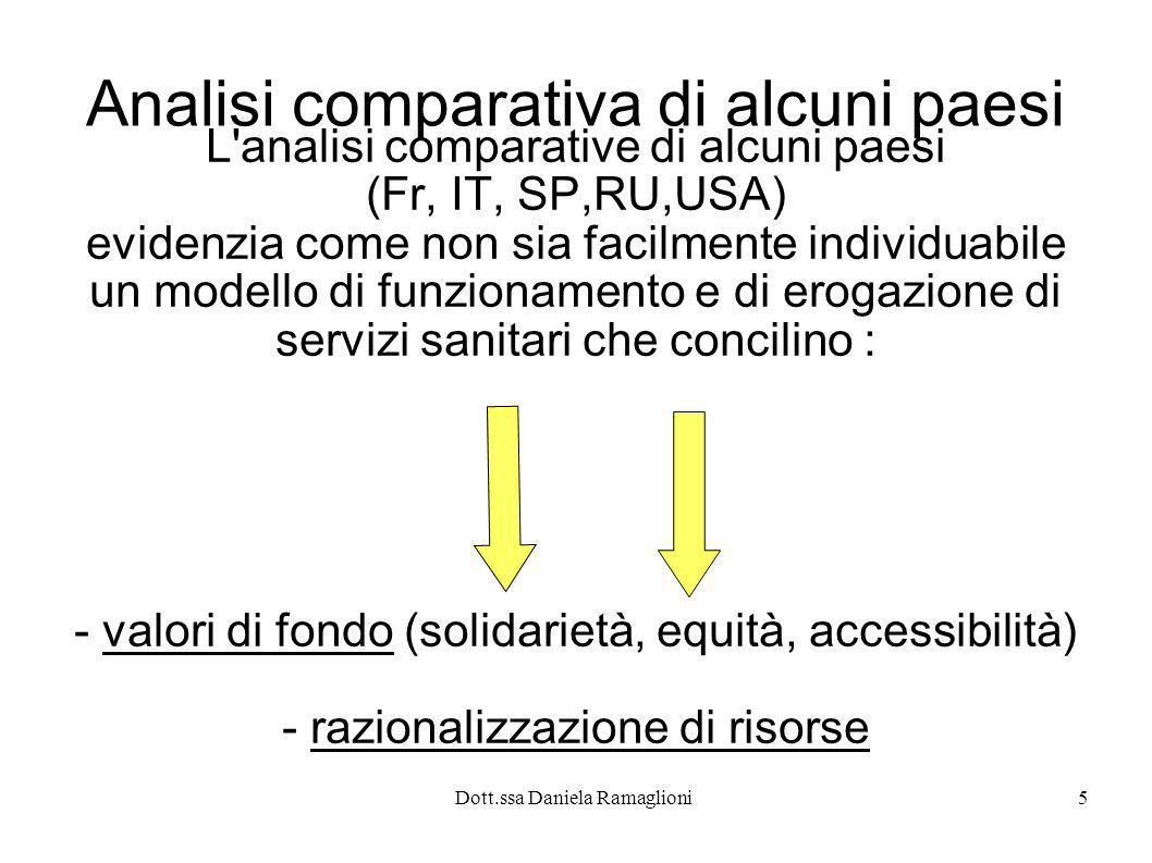 Dott.ssa Daniela Ramaglioni5 Analisi comparativa di alcuni paesi L'analisi comparative di alcuni paesi (Fr, IT, SP,RU,USA) evidenzia come non sia faci