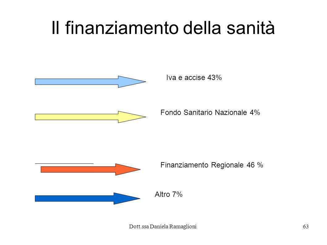 Dott.ssa Daniela Ramaglioni63 Il finanziamento della sanità Iva e accise 43% Fondo Sanitario Nazionale 4% Finanziamento Regionale 46 % Altro 7%