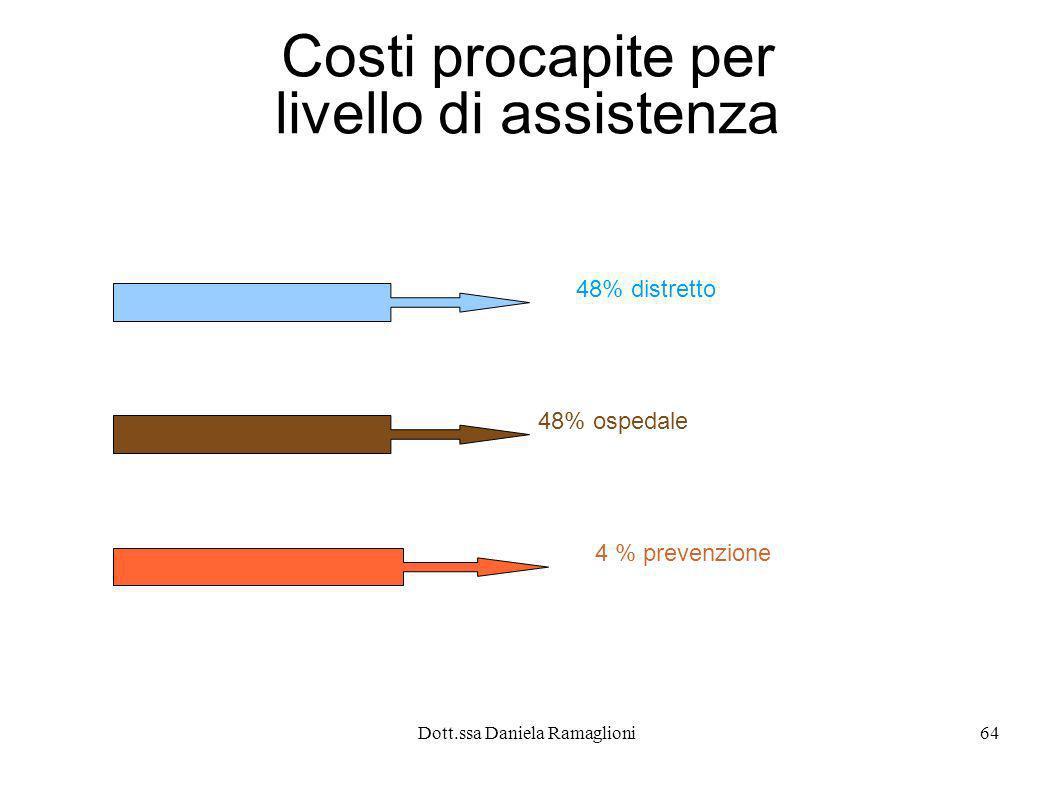 Dott.ssa Daniela Ramaglioni64 Costi procapite per livello di assistenza 48% distretto 48% ospedale 4 % prevenzione