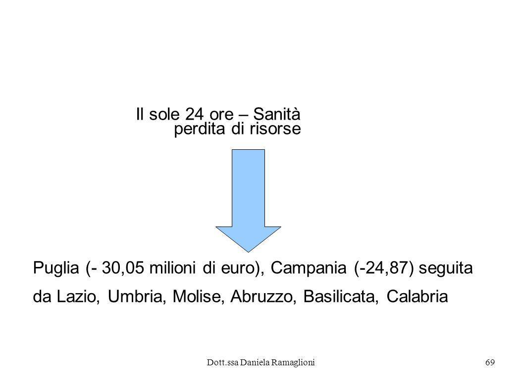 Dott.ssa Daniela Ramaglioni69 Il sole 24 ore – Sanità perdita di risorse Puglia (- 30,05 milioni di euro), Campania (-24,87) seguita da Lazio, Umbria,
