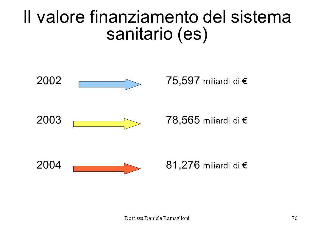 Dott.ssa Daniela Ramaglioni70 Il valore finanziamento del sistema sanitario (es) 200275,597 miliardi di 200378,565 miliardi di 200481,276 miliardi di