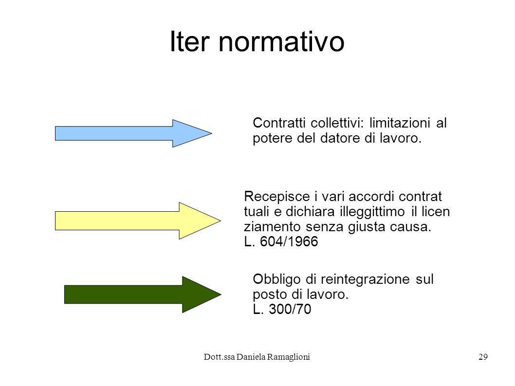 Dott.ssa Daniela Ramaglioni29 Iter normativo Contratti collettivi: limitazioni al potere del datore di lavoro.