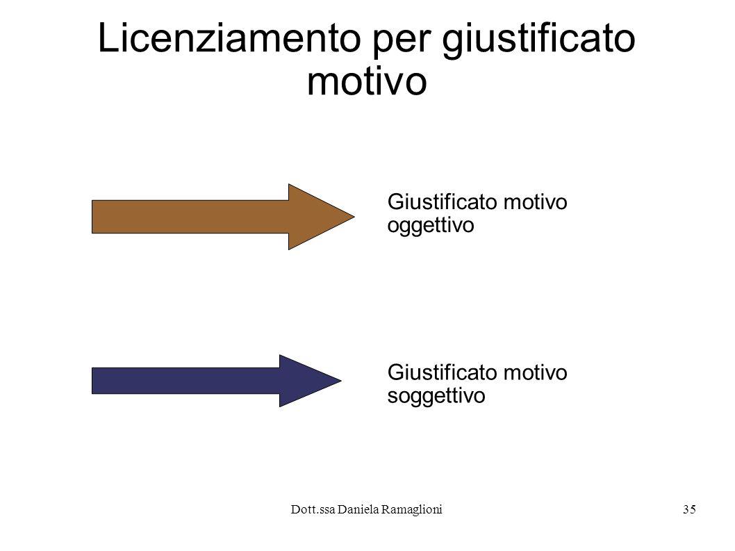 Dott.ssa Daniela Ramaglioni35 Licenziamento per giustificato motivo Giustificato motivo oggettivo Giustificato motivo soggettivo