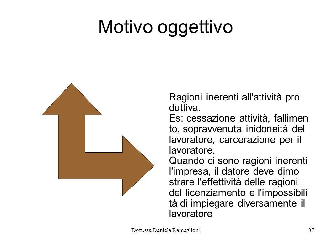 Dott.ssa Daniela Ramaglioni37 Motivo oggettivo Ragioni inerenti all attività pro duttiva.