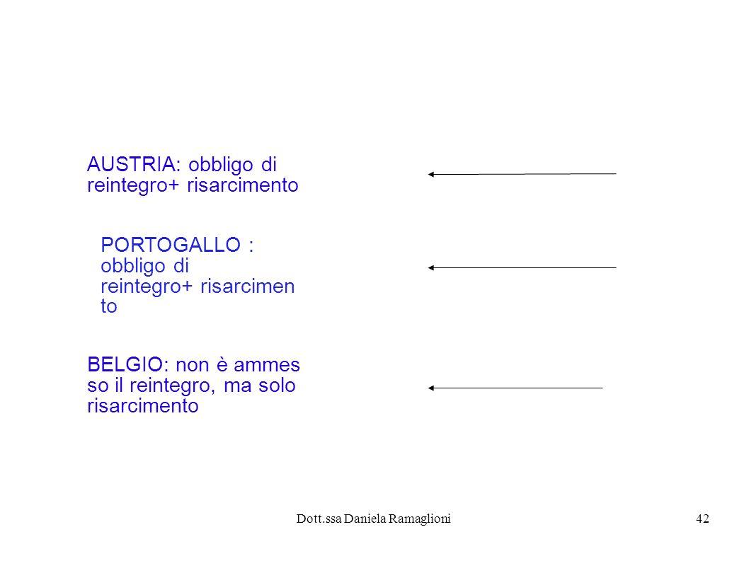 Dott.ssa Daniela Ramaglioni42 AUSTRIA: obbligo di reintegro+ risarcimento PORTOGALLO : obbligo di reintegro+ risarcimen to BELGIO: non è ammes so il reintegro, ma solo risarcimento