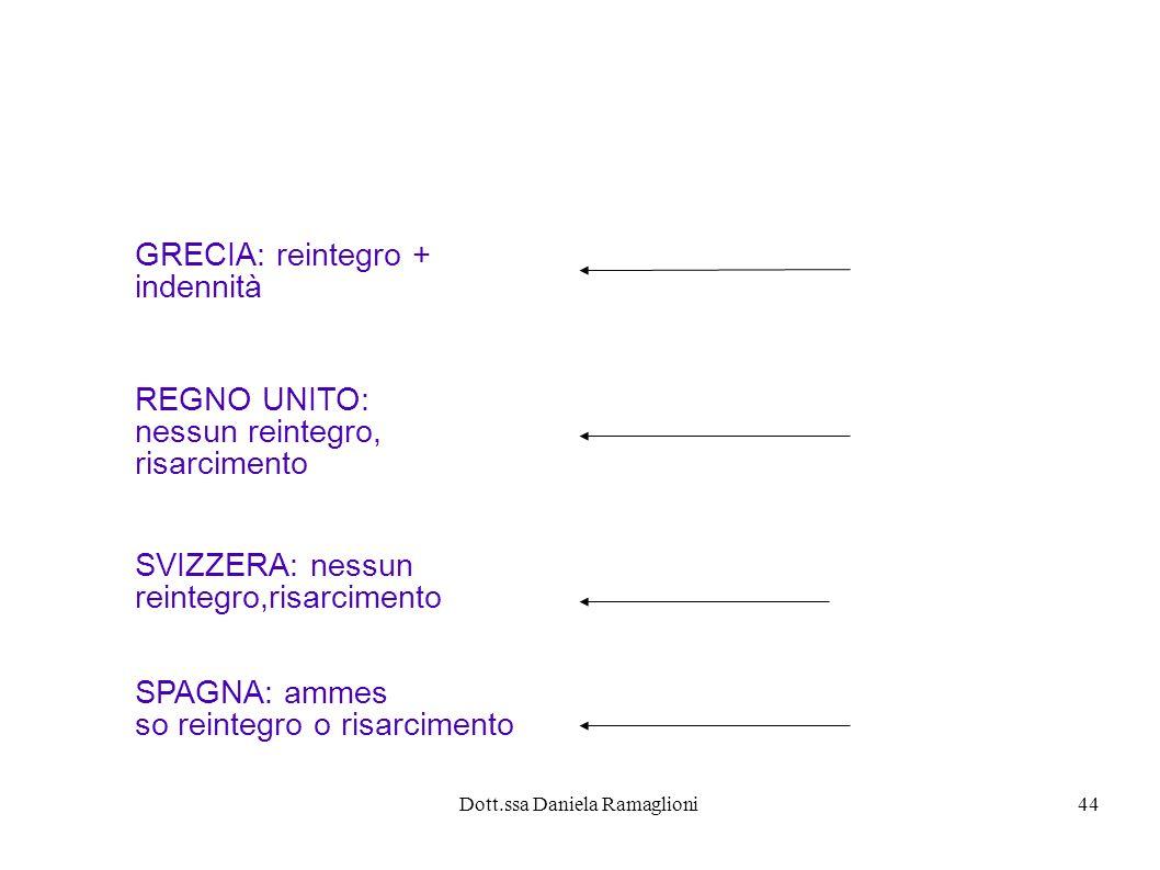 Dott.ssa Daniela Ramaglioni44 GRECIA: reintegro + indennità REGNO UNITO: nessun reintegro, risarcimento SVIZZERA: nessun reintegro,risarcimento SPAGNA: ammes so reintegro o risarcimento