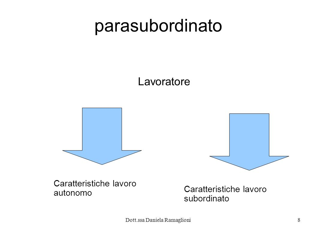 Dott.ssa Daniela Ramaglioni8 parasubordinato Lavoratore Caratteristiche lavoro autonomo Caratteristiche lavoro subordinato