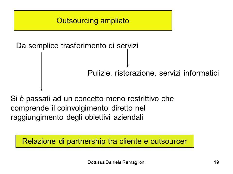 Dott.ssa Daniela Ramaglioni19 Outsourcing ampliato Da semplice trasferimento di servizi Pulizie, ristorazione, servizi informatici Si è passati ad un