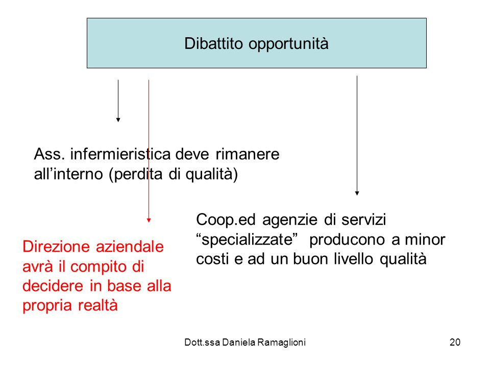 Dott.ssa Daniela Ramaglioni20 Dibattito opportunità Ass. infermieristica deve rimanere allinterno (perdita di qualità) Coop.ed agenzie di servizi spec