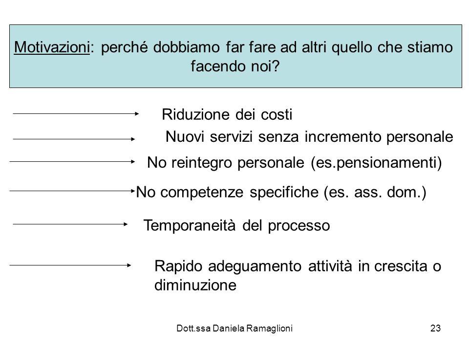 Dott.ssa Daniela Ramaglioni23 Motivazioni: perché dobbiamo far fare ad altri quello che stiamo facendo noi? Riduzione dei costi Nuovi servizi senza in
