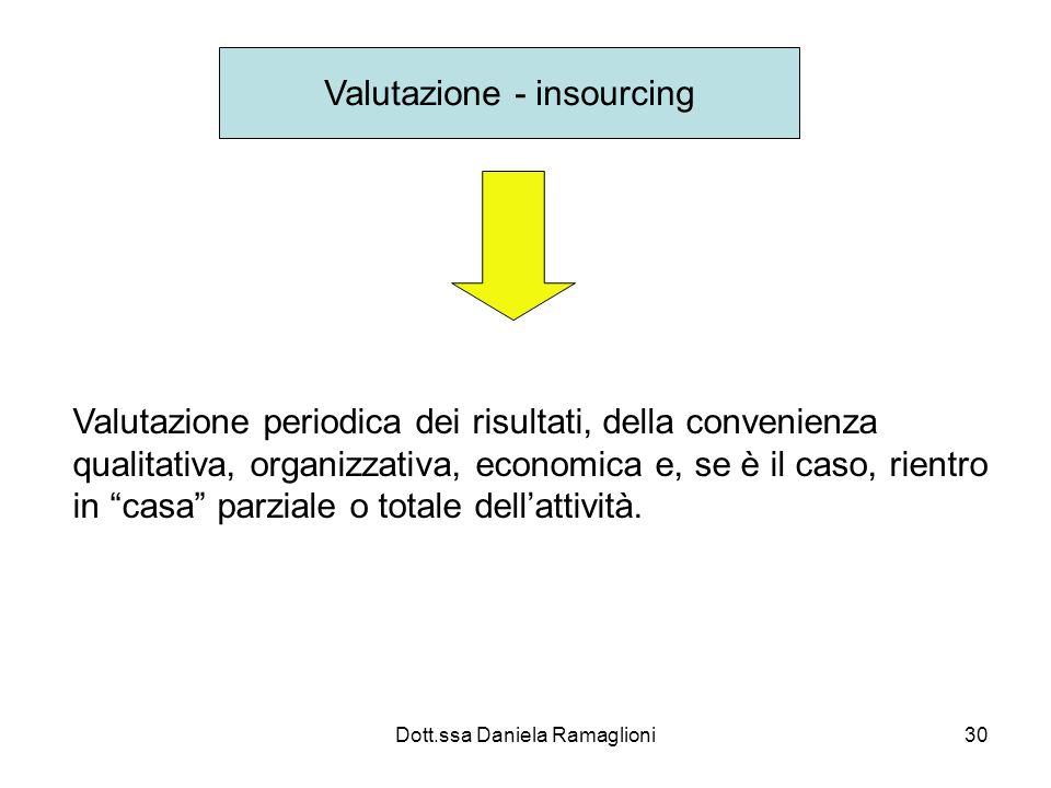 Dott.ssa Daniela Ramaglioni30 Valutazione - insourcing Valutazione periodica dei risultati, della convenienza qualitativa, organizzativa, economica e,