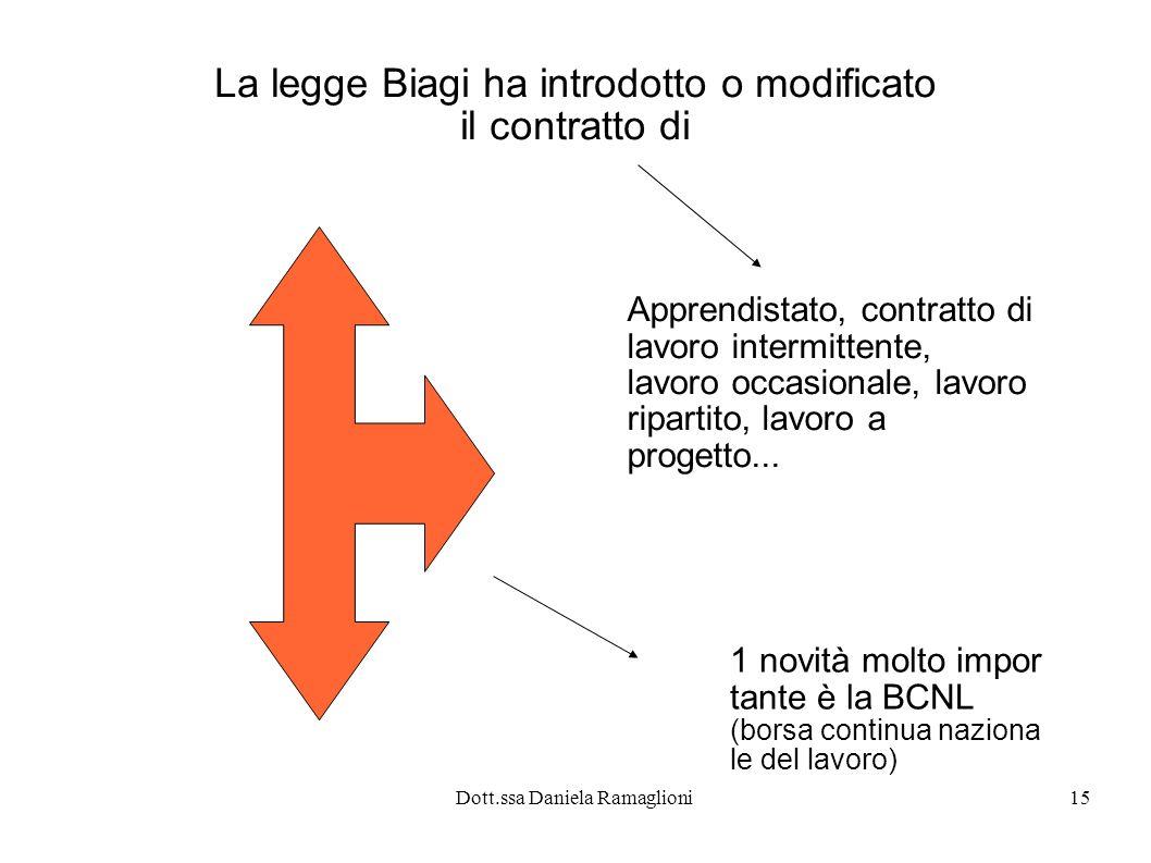 Dott.ssa Daniela Ramaglioni15 La legge Biagi ha introdotto o modificato il contratto di Apprendistato, contratto di lavoro intermittente, lavoro occas