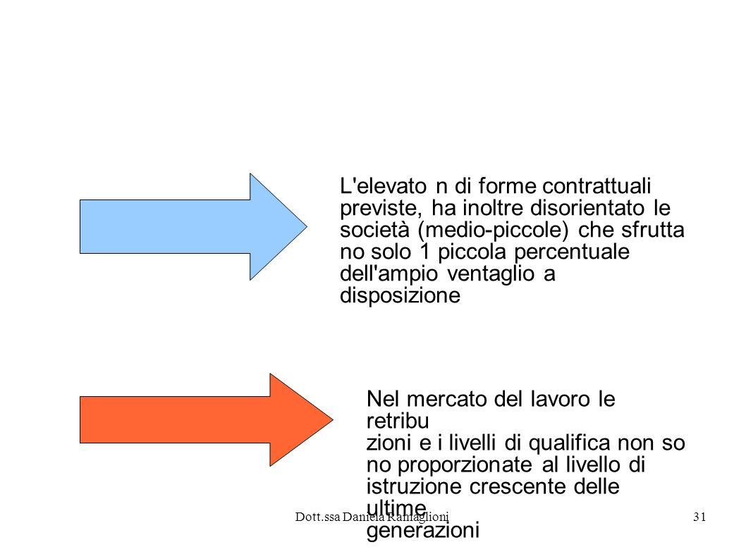 Dott.ssa Daniela Ramaglioni31 L'elevato n di forme contrattuali previste, ha inoltre disorientato le società (medio-piccole) che sfrutta no solo 1 pic