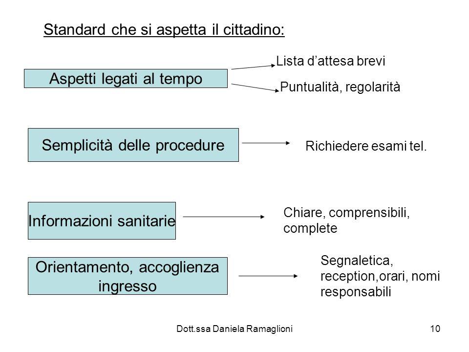 Dott.ssa Daniela Ramaglioni10 Standard che si aspetta il cittadino: Aspetti legati al tempo Lista dattesa brevi Puntualità, regolarità Semplicità dell