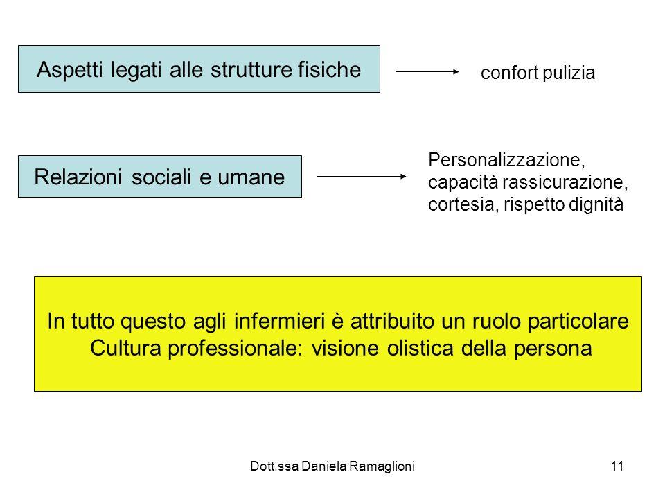 Dott.ssa Daniela Ramaglioni11 Aspetti legati alle strutture fisiche confort pulizia Relazioni sociali e umane Personalizzazione, capacità rassicurazio