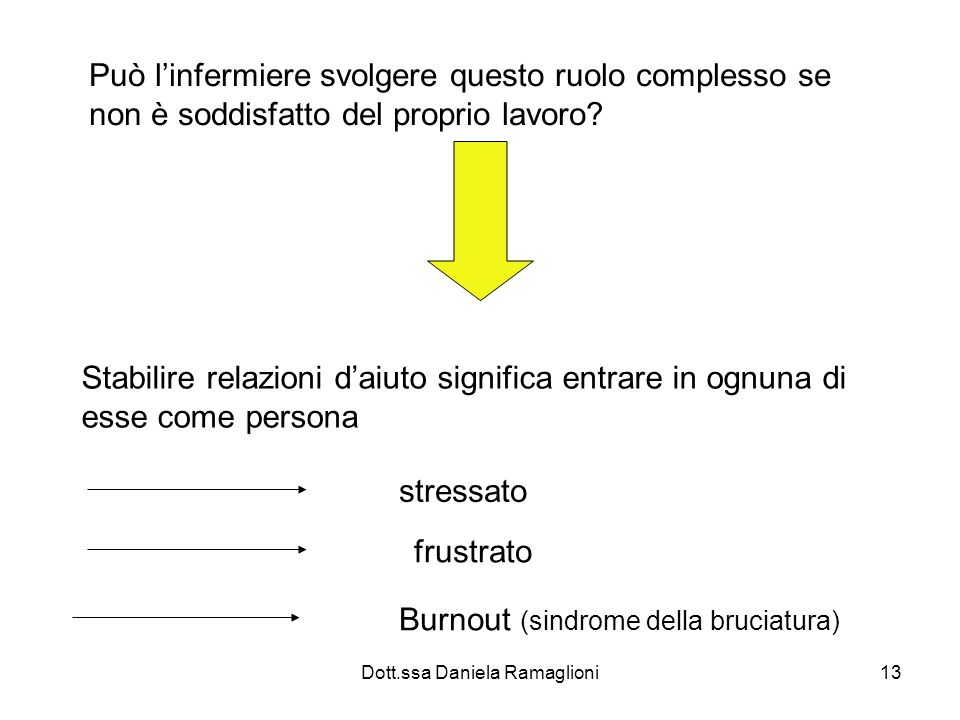 Dott.ssa Daniela Ramaglioni13 Può linfermiere svolgere questo ruolo complesso se non è soddisfatto del proprio lavoro? Stabilire relazioni daiuto sign