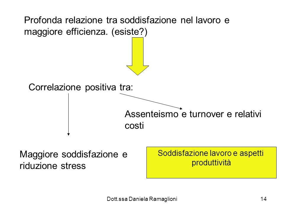 Dott.ssa Daniela Ramaglioni14 Profonda relazione tra soddisfazione nel lavoro e maggiore efficienza. (esiste?) Correlazione positiva tra: Maggiore sod