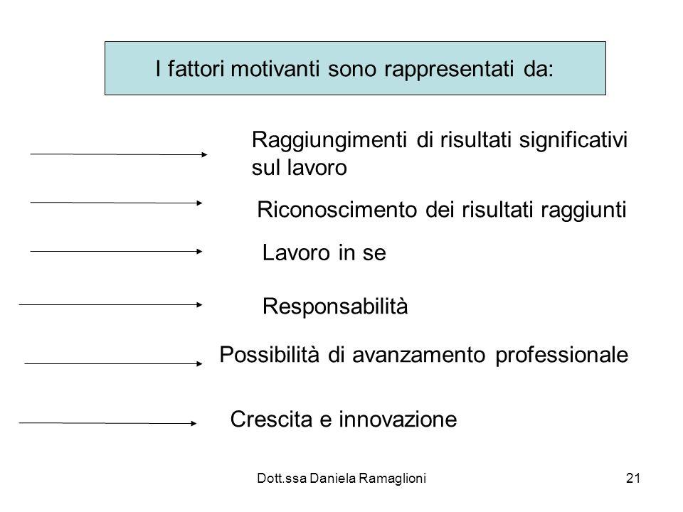 Dott.ssa Daniela Ramaglioni21 I fattori motivanti sono rappresentati da: Raggiungimenti di risultati significativi sul lavoro Riconoscimento dei risul