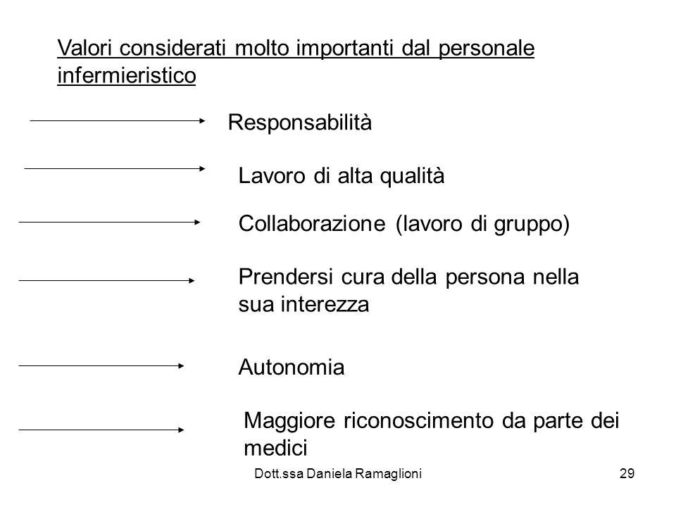 Dott.ssa Daniela Ramaglioni29 Valori considerati molto importanti dal personale infermieristico Responsabilità Lavoro di alta qualità Collaborazione (