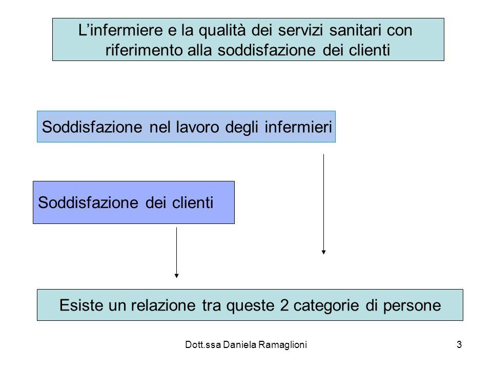 Dott.ssa Daniela Ramaglioni3 Linfermiere e la qualità dei servizi sanitari con riferimento alla soddisfazione dei clienti Soddisfazione nel lavoro deg