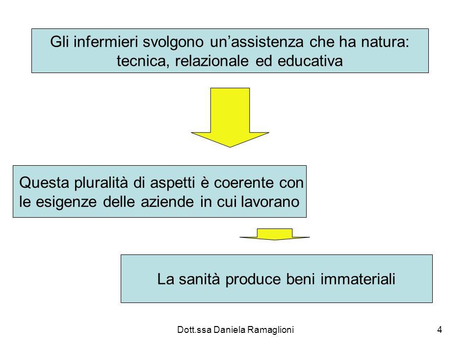 Dott.ssa Daniela Ramaglioni4 Gli infermieri svolgono unassistenza che ha natura: tecnica, relazionale ed educativa Questa pluralità di aspetti è coere
